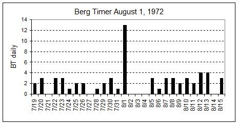 solar storm august 1972 - photo #23